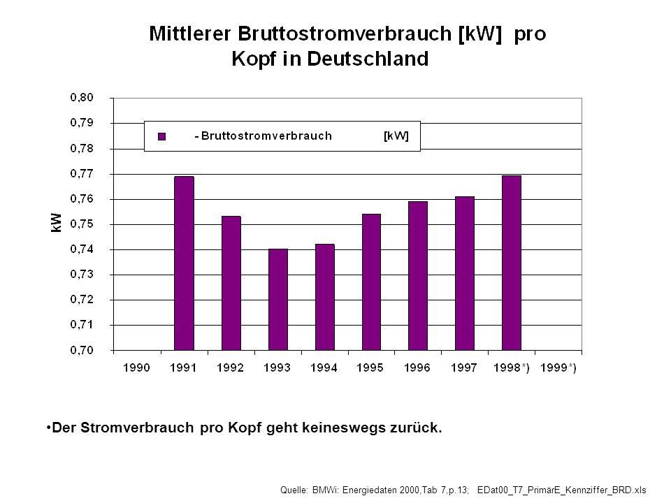 Der Stromverbrauch pro Kopf geht keineswegs zurück. Quelle: BMWi: Energiedaten 2000,Tab 7,p.13; EDat00_T7_PrimärE_Kennziffer_BRD.xls