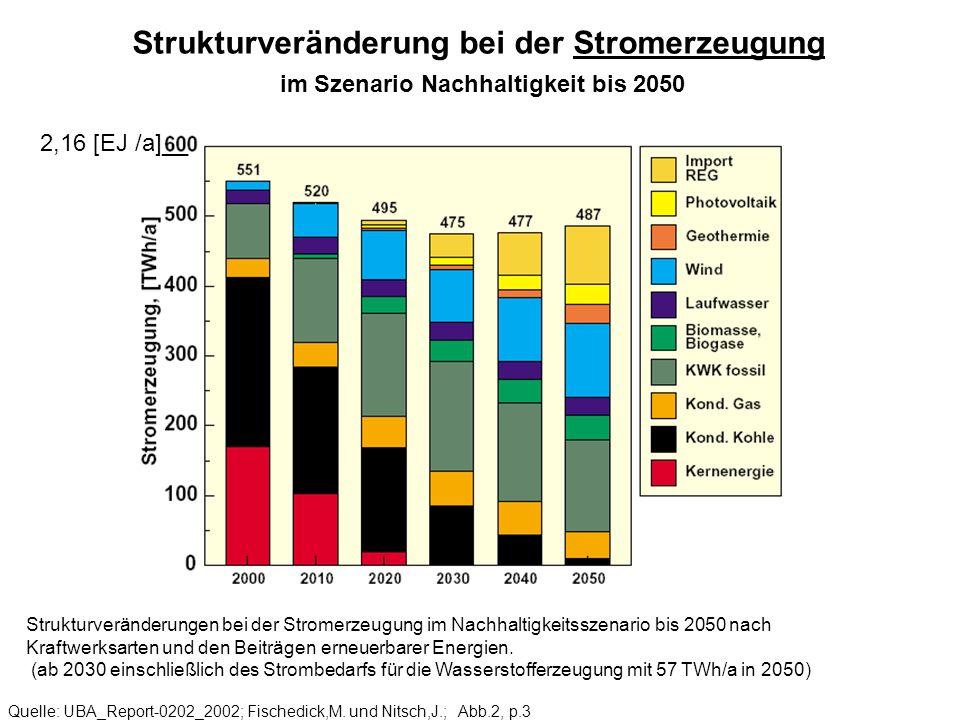 Strukturveränderung bei der Stromerzeugung im Szenario Nachhaltigkeit bis 2050 Quelle: UBA_Report-0202_2002; Fischedick,M. und Nitsch,J.; Abb.2, p.3 S