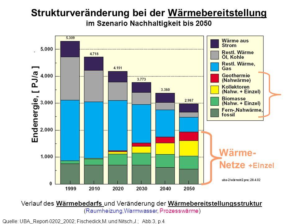 Strukturveränderung bei der Wärmebereitstellung im Szenario Nachhaltigkeit bis 2050 Quelle: UBA_Report-0202_2002; Fischedick,M. und Nitsch,J.; Abb.3,