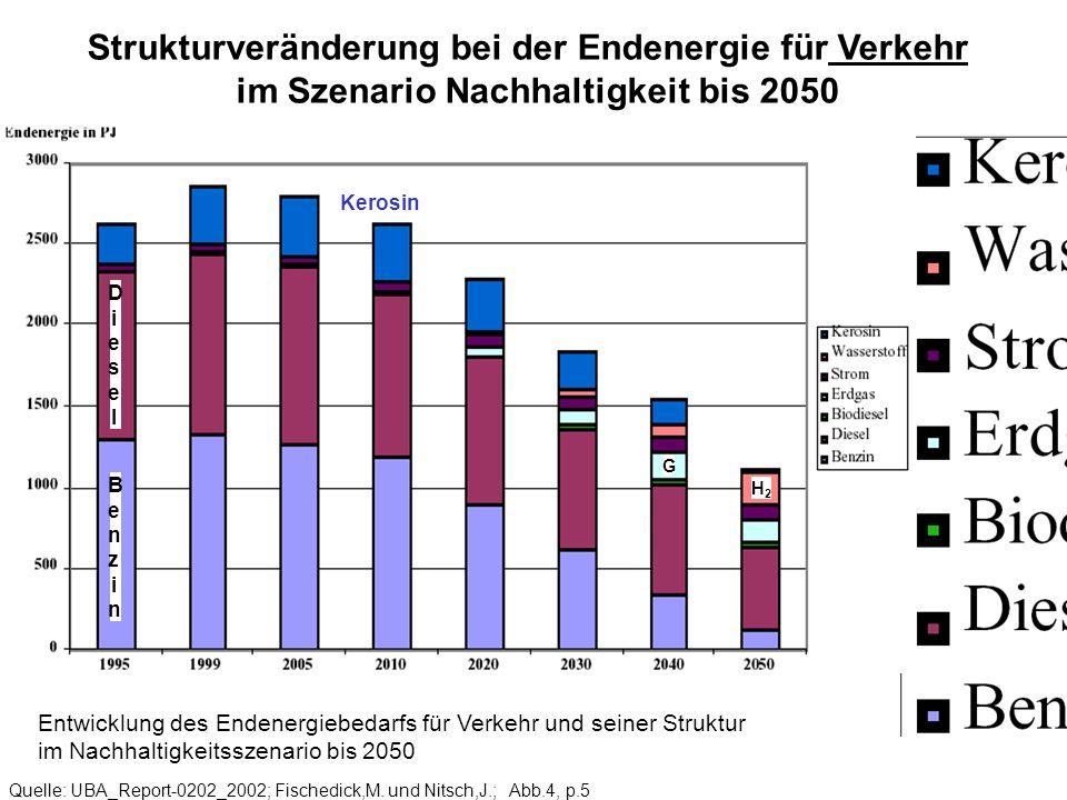Strukturveränderung bei der Endenergie für Verkehr im Szenario Nachhaltigkeit bis 2050 Quelle: UBA_Report-0202_2002; Fischedick,M. und Nitsch,J.; Abb.