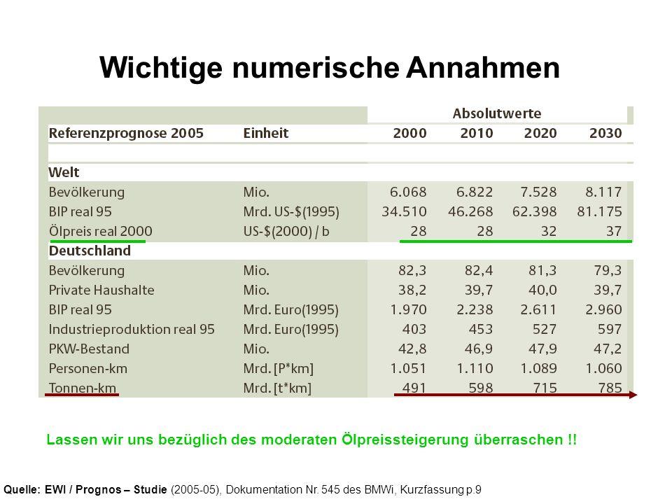 Quelle: EWI / Prognos – Studie (2005-05), Dokumentation Nr. 545 des BMWi, Kurzfassung p.9 Wichtige numerische Annahmen Lassen wir uns bezüglich des mo