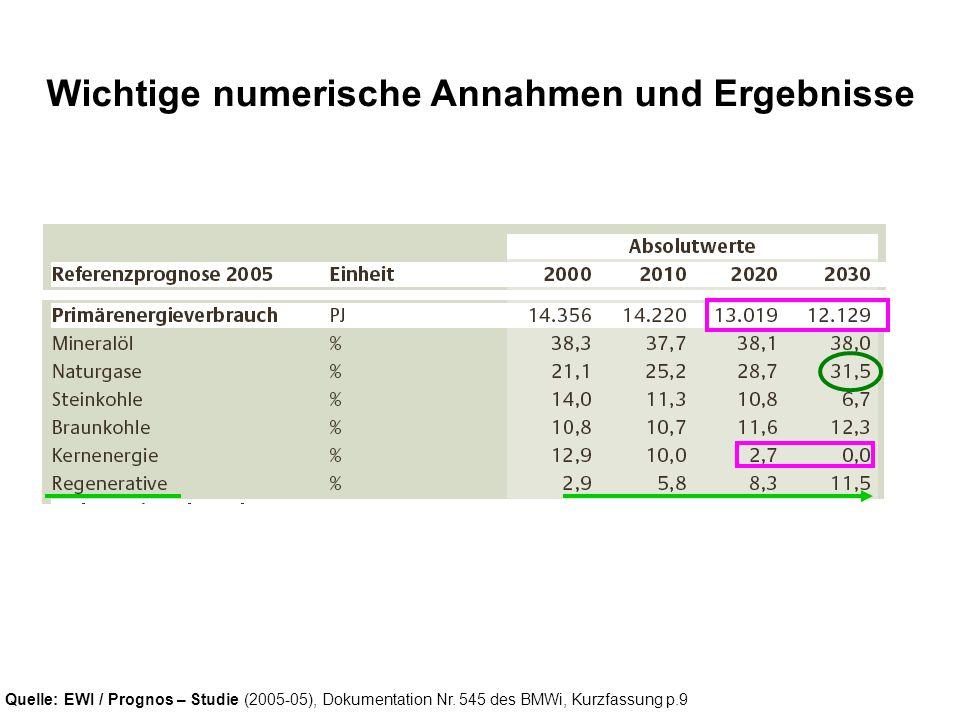 Quelle: EWI / Prognos – Studie (2005-05), Dokumentation Nr. 545 des BMWi, Kurzfassung p.9 Wichtige numerische Annahmen und Ergebnisse