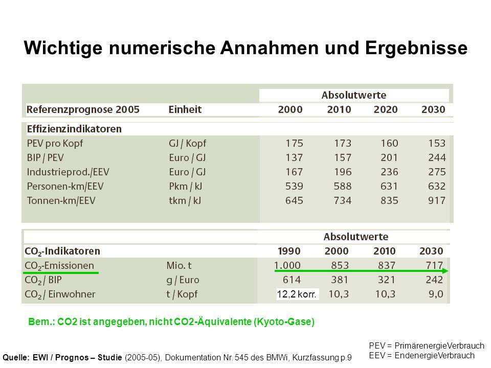 Quelle: EWI / Prognos – Studie (2005-05), Dokumentation Nr. 545 des BMWi, Kurzfassung p.9 Wichtige numerische Annahmen und Ergebnisse PEV = Primärener