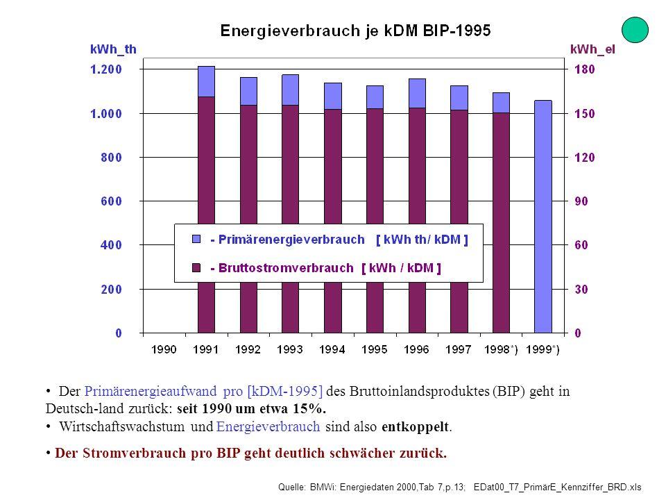 Quelle: BMWi: Energiedaten 2000,Tab 7,p.13; EDat00_T7_PrimärE_Kennziffer_BRD.xls Der Primärenergieaufwand pro [kDM-1995] des Bruttoinlandsproduktes (B