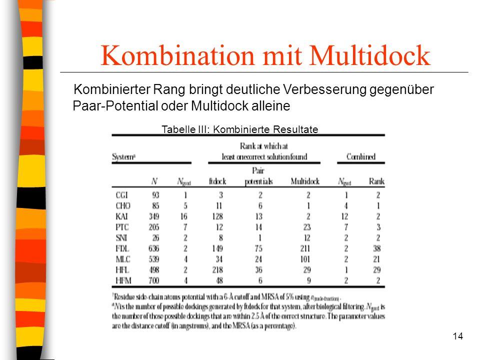 14 Kombination mit Multidock Tabelle III: Kombinierte Resultate Kombinierter Rang bringt deutliche Verbesserung gegenüber Paar-Potential oder Multidock alleine