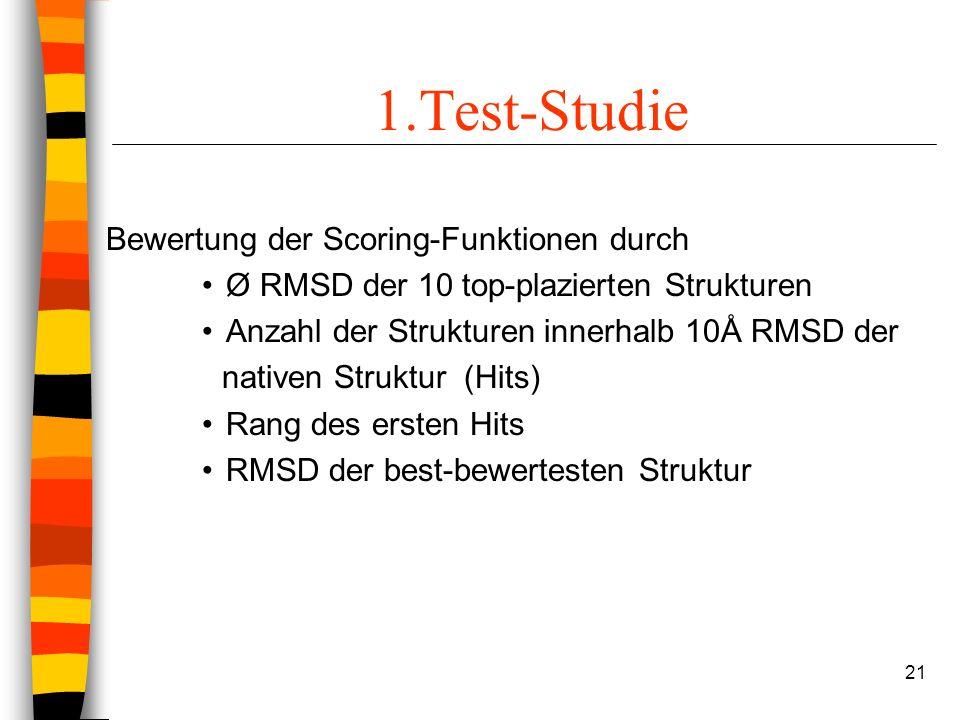 21 1.Test-Studie Bewertung der Scoring-Funktionen durch Ø RMSD der 10 top-plazierten Strukturen Anzahl der Strukturen innerhalb 10Å RMSD der nativen Struktur (Hits) Rang des ersten Hits RMSD der best-bewertesten Struktur