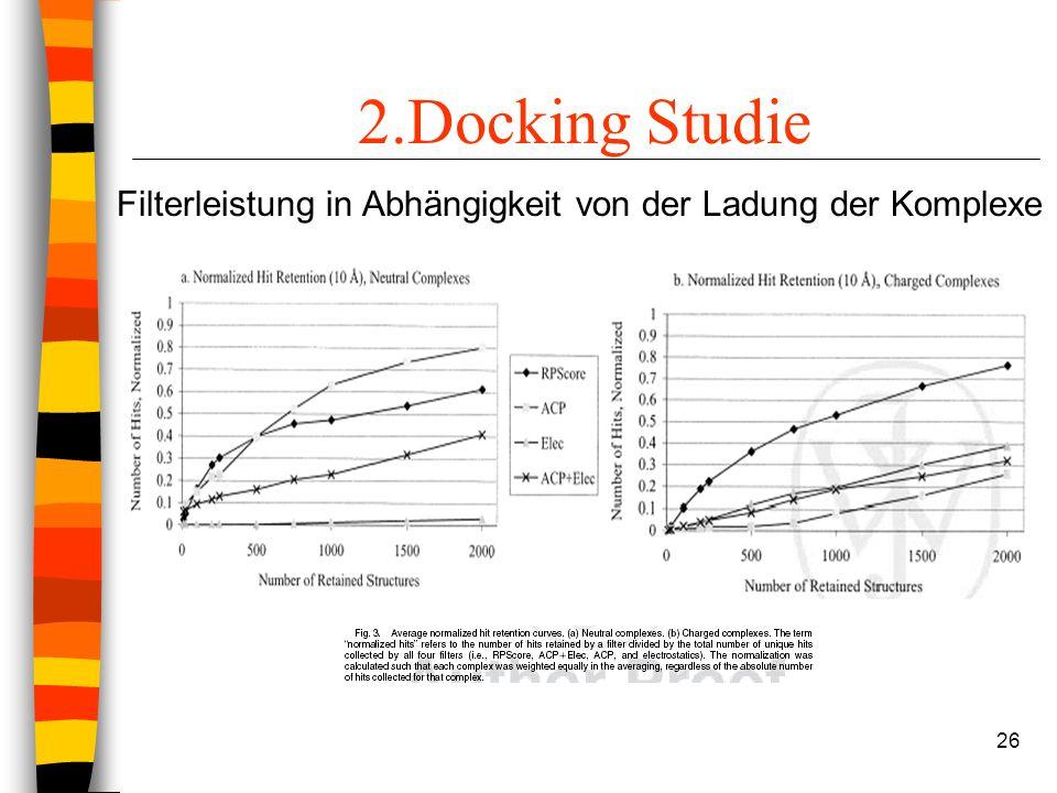 26 2.Docking Studie Filterleistung in Abhängigkeit von der Ladung der Komplexe