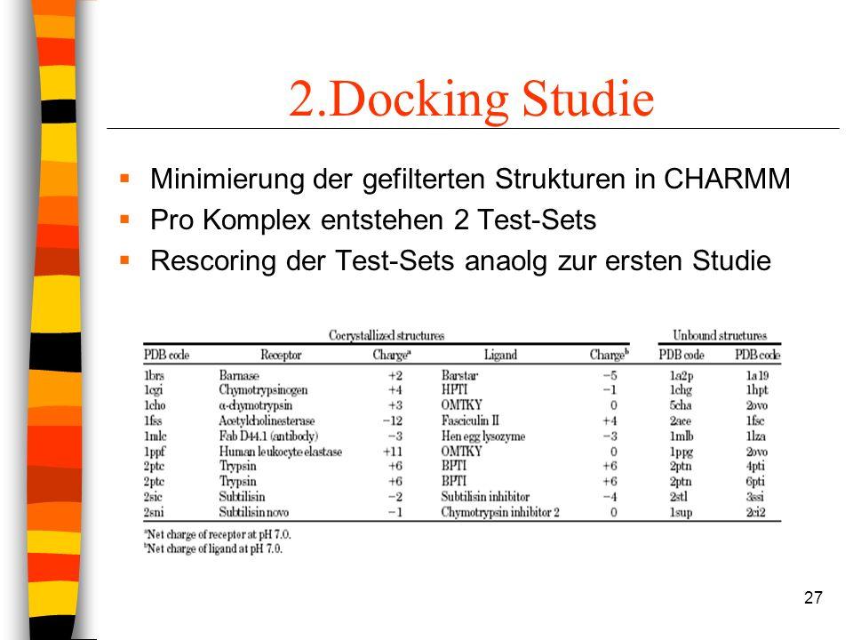 27 2.Docking Studie Minimierung der gefilterten Strukturen in CHARMM Pro Komplex entstehen 2 Test-Sets Rescoring der Test-Sets anaolg zur ersten Studie