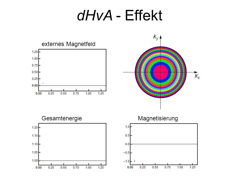 GesamtenergieMagnetisierung kxkx kyky externes Magnetfeld dHvA - Effekt