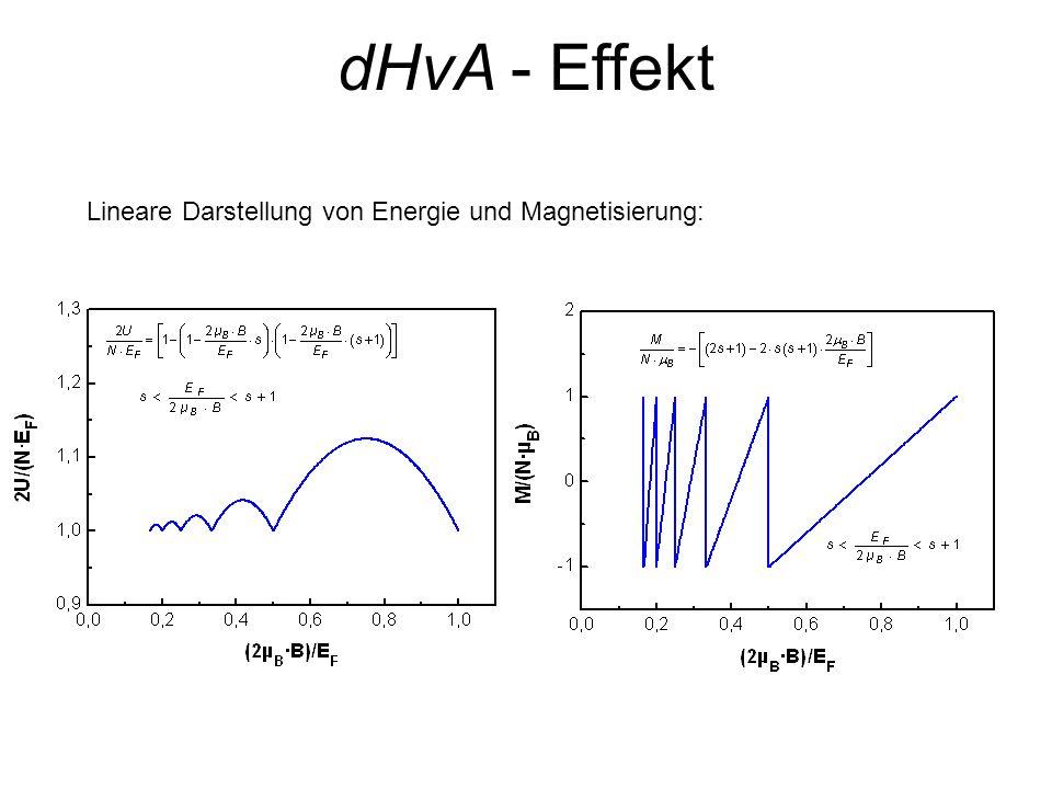Lineare Darstellung von Energie und Magnetisierung: