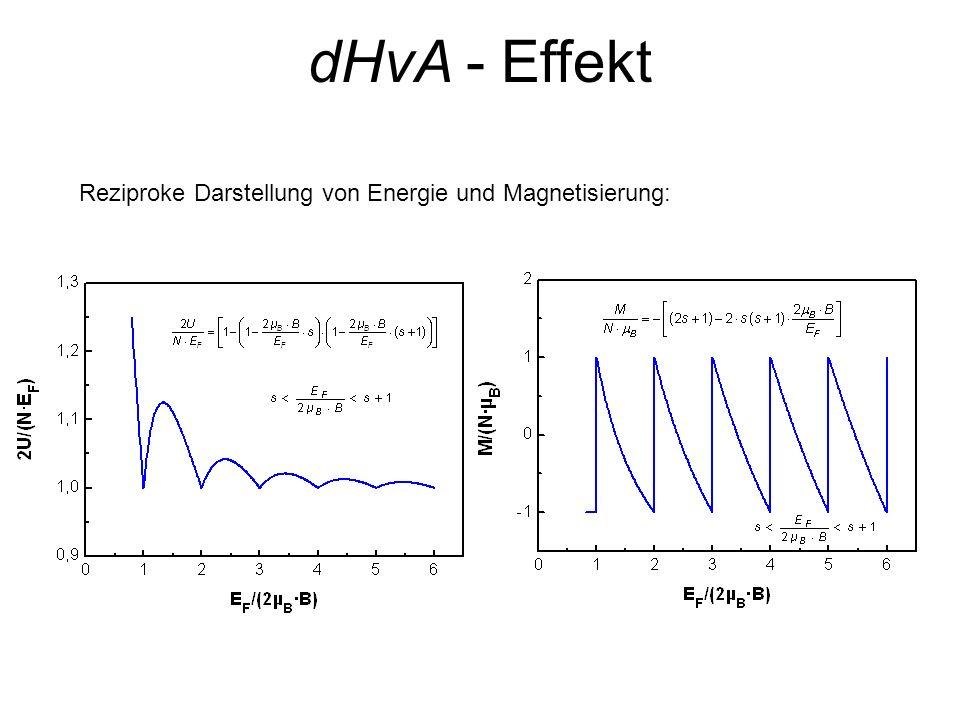 dHvA - Effekt Reziproke Darstellung von Energie und Magnetisierung: