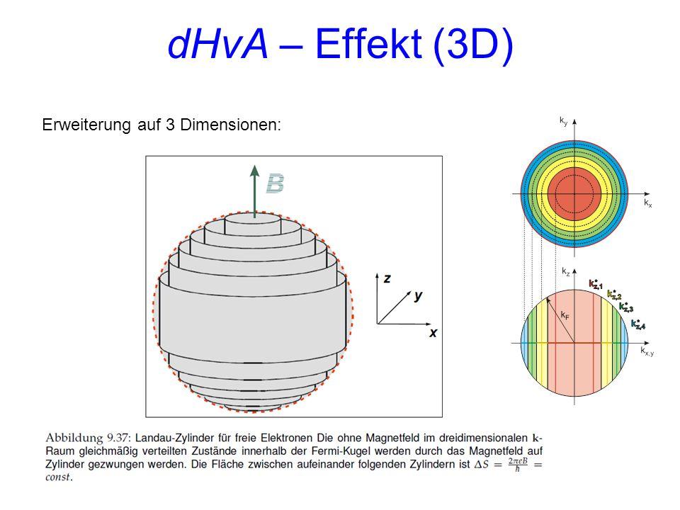 dHvA – Effekt (3D) Erweiterung auf 3 Dimensionen: