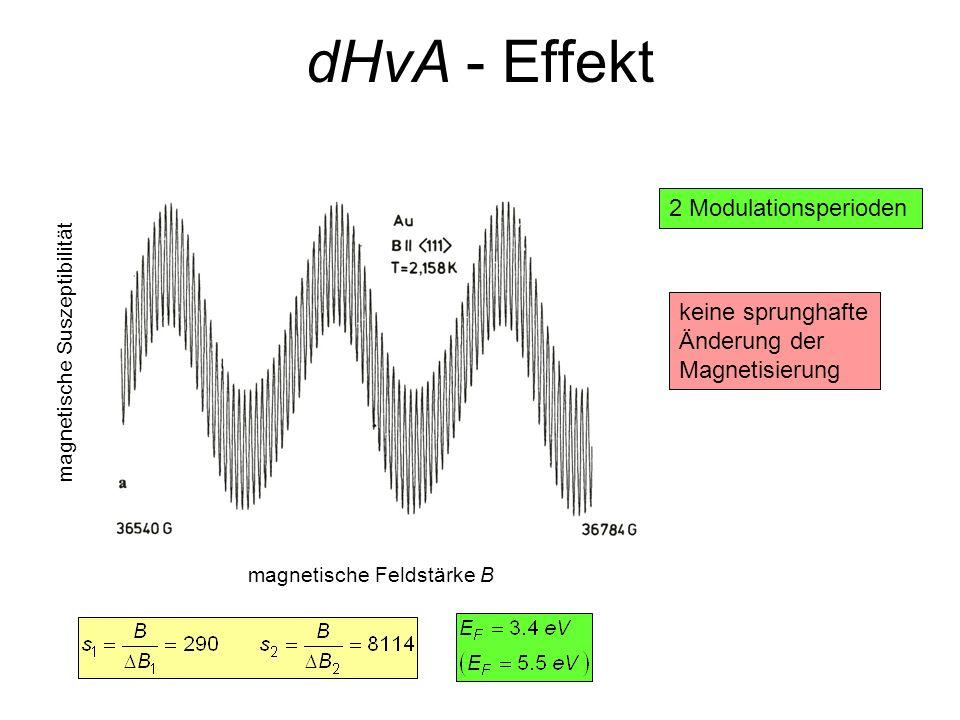 magnetische Suszeptibilität magnetische Feldstärke B 2 Modulationsperioden keine sprunghafte Änderung der Magnetisierung