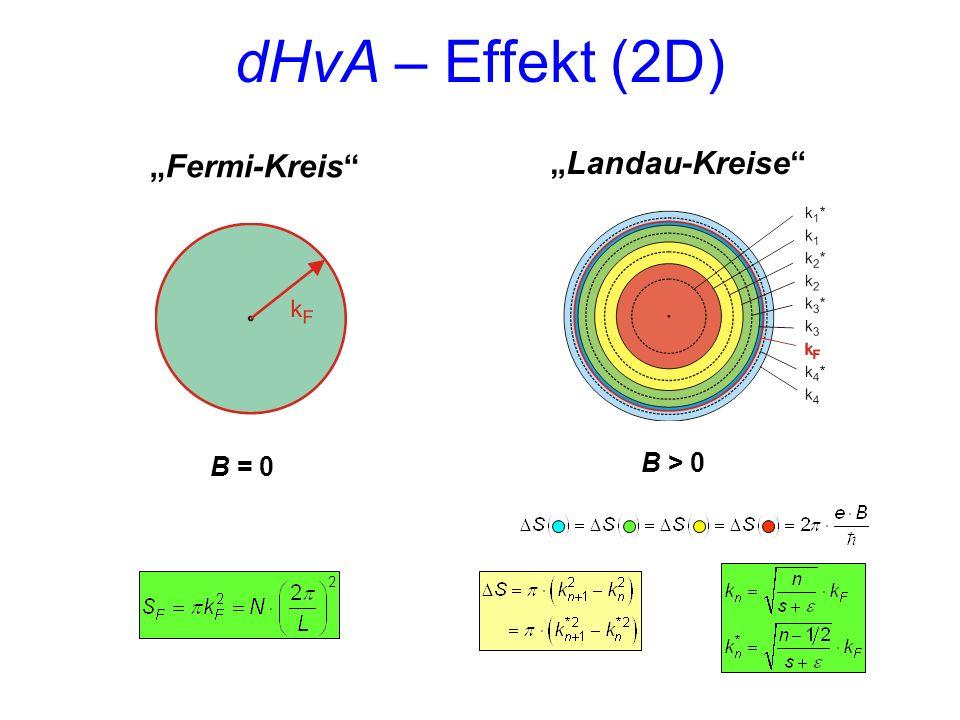 Fermi-Kreis B = 0B > 0 Landau-Kreise dHvA – Effekt (2D)