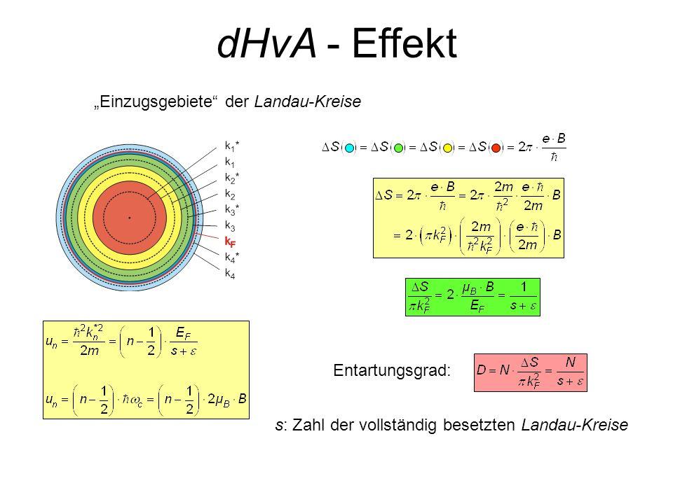 Einzugsgebiete der Landau-Kreise s: Zahl der vollständig besetzten Landau-Kreise Entartungsgrad: dHvA - Effekt