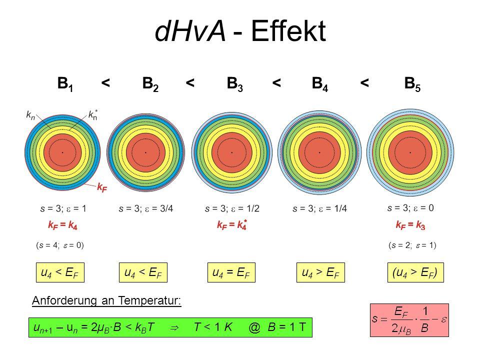 B1<B2<B3<B4<B5B1<B2<B3<B4<B5 (s = 4; = 0)(s = 2; = 1) u 4 < E F u 4 = E F u 4 > E F (u 4 > E F ) Anforderung an Temperatur: u n+1 – u n = 2µ B ·B < k
