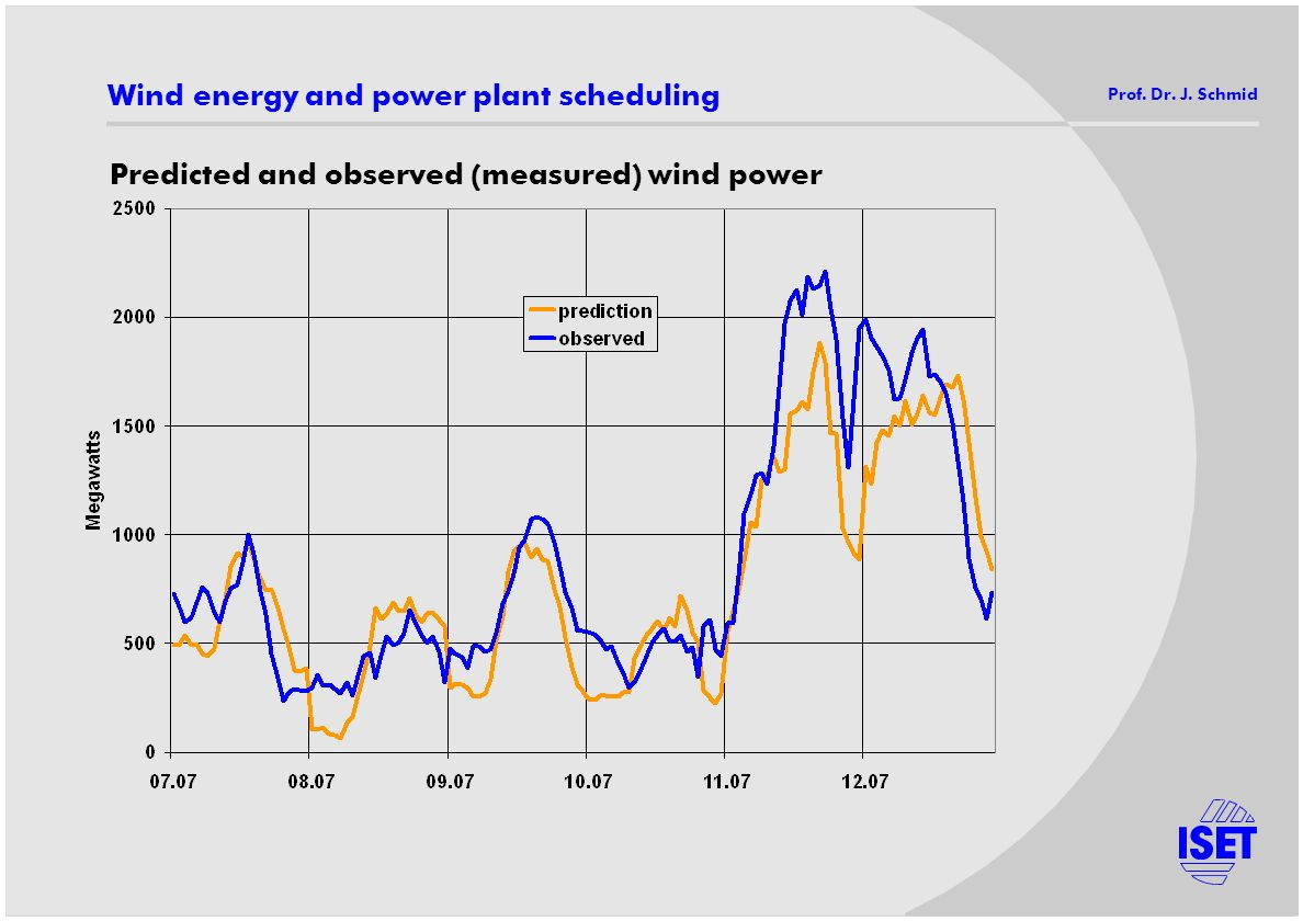 Predicted and observed (measured) wind power Wind energy and power plant scheduling Prof. Dr. J. Schmid