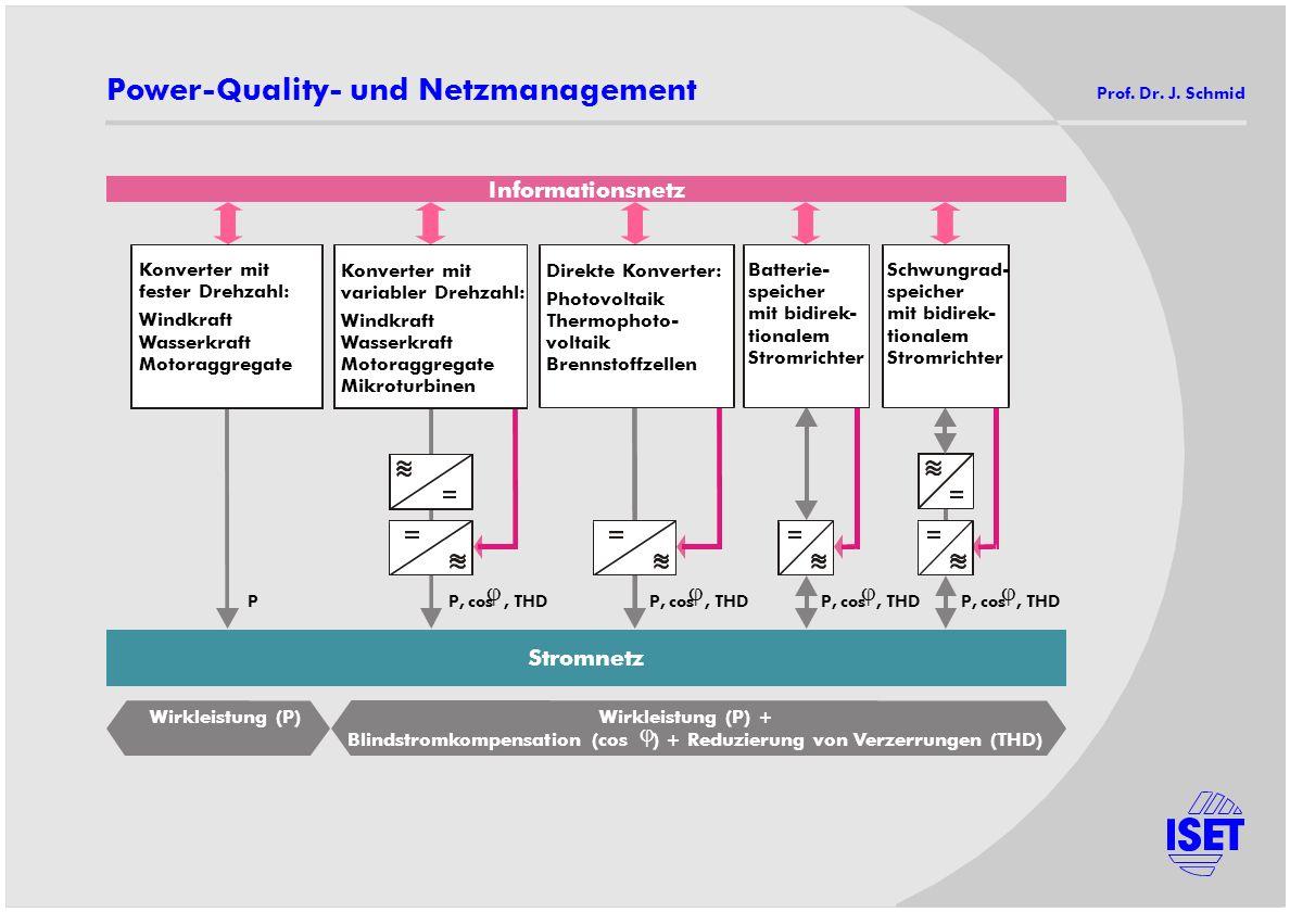 Informationsnetz Stromnetz Wirkleistung (P)Wirkleistung (P) + Blindstromkompensation (cos ) + Reduzierung von Verzerrungen (THD) Konverter mit fester