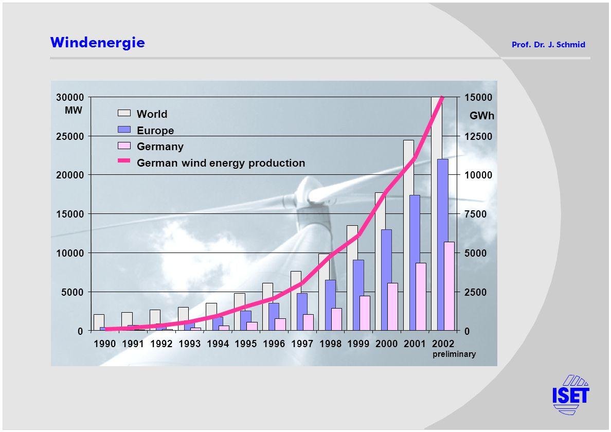 Windenergie Prof. Dr. J. Schmid 0 5000 10000 15000 20000 25000 30000 1990199119921993199419951996199719981999200020012002 MW 0 2500 5000 7500 10000 12