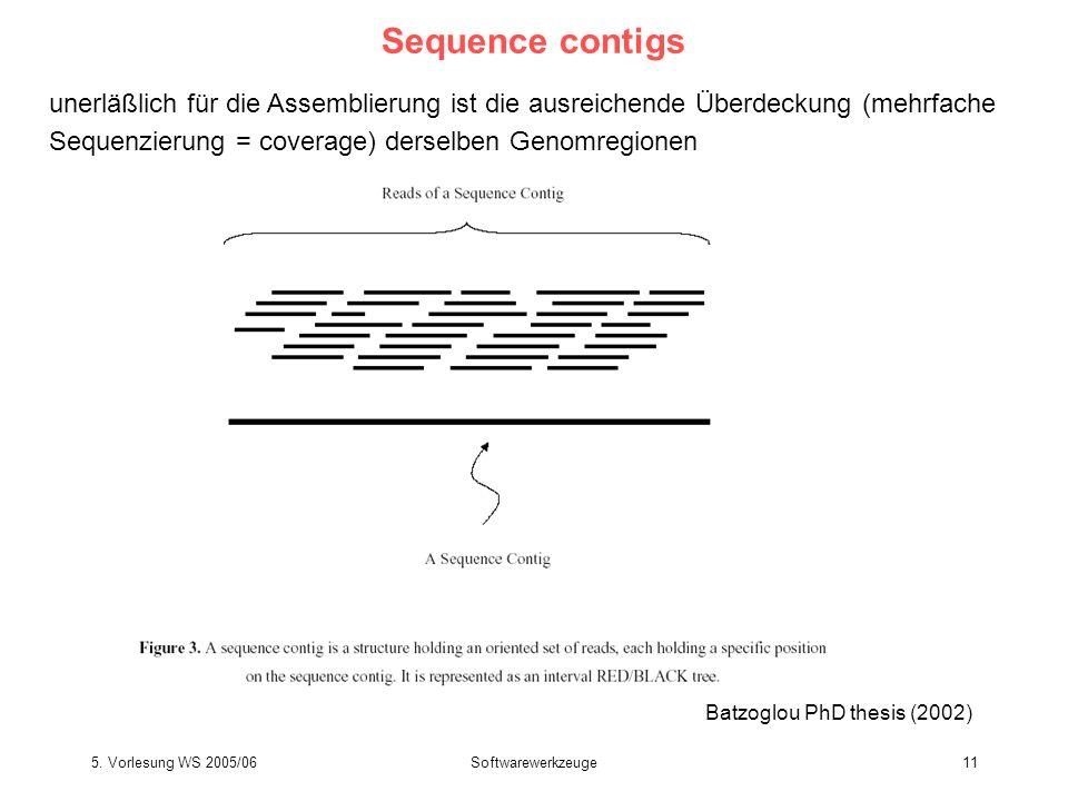 5. Vorlesung WS 2005/06Softwarewerkzeuge11 Sequence contigs Batzoglou PhD thesis (2002) unerläßlich für die Assemblierung ist die ausreichende Überdec