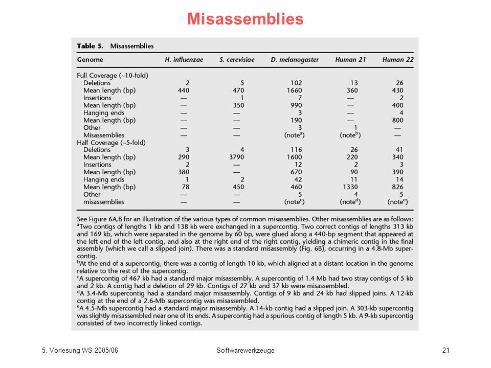 5. Vorlesung WS 2005/06Softwarewerkzeuge21 Misassemblies Batzoglou et al. Genome Res 12, 177 (2002)