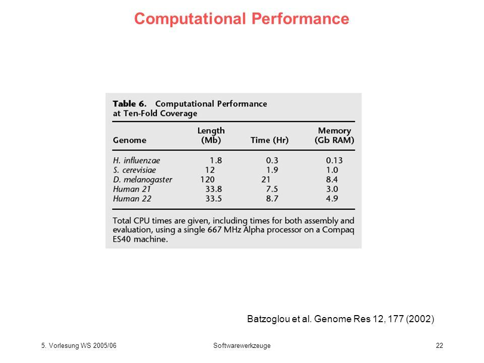 5. Vorlesung WS 2005/06Softwarewerkzeuge22 Computational Performance Batzoglou et al. Genome Res 12, 177 (2002)