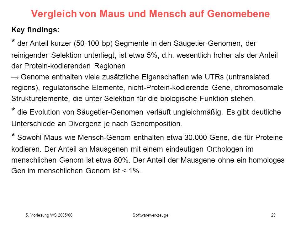 5. Vorlesung WS 2005/06Softwarewerkzeuge29 Vergleich von Maus und Mensch auf Genomebene Key findings: * der Anteil kurzer (50-100 bp) Segmente in den
