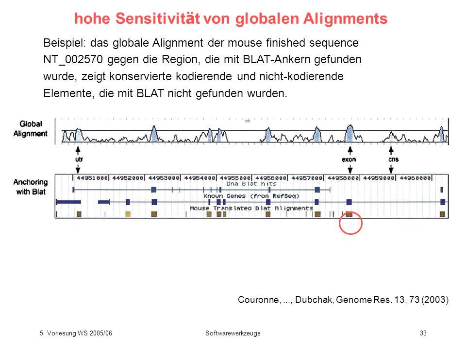 5. Vorlesung WS 2005/06Softwarewerkzeuge33 hohe Sensitivit ä t von globalen Alignments Couronne,..., Dubchak, Genome Res. 13, 73 (2003) Beispiel: das