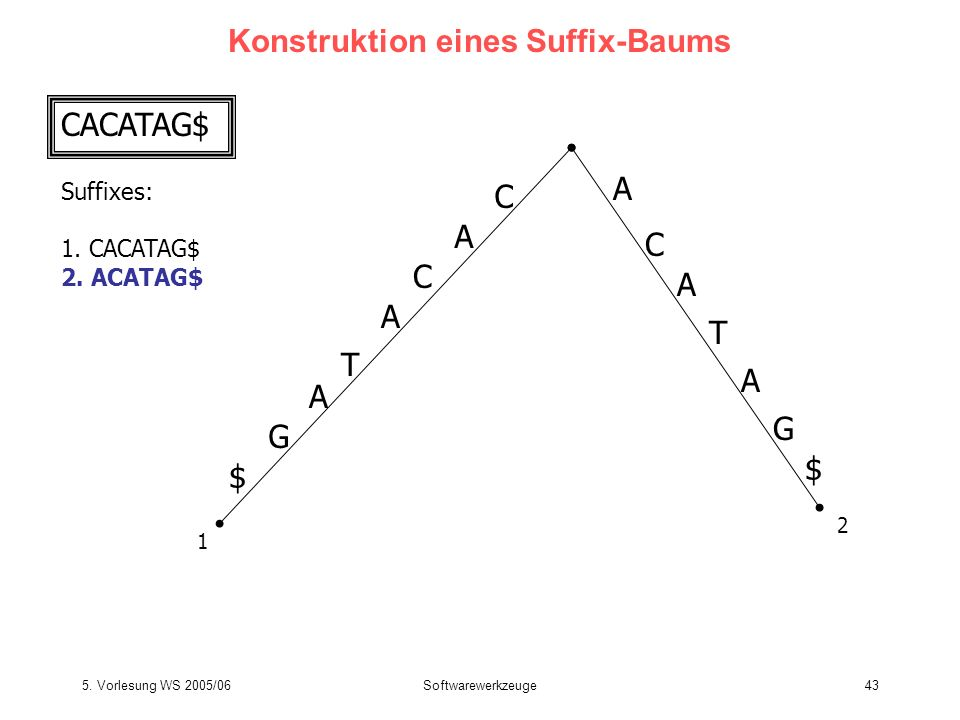 5. Vorlesung WS 2005/06Softwarewerkzeuge43 Konstruktion eines Suffix-Baums CACATAG$ Suffixes: 1. CACATAG$ 2. ACATAG$ C A T C A G $ A T C A G $ A 1 2 A