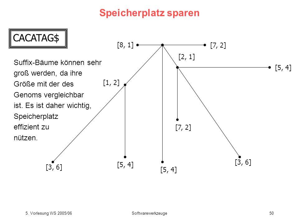 5. Vorlesung WS 2005/06Softwarewerkzeuge50 Speicherplatz sparen [3, 6] [5, 4] [7, 2] [8, 1] CACATAG$ [1, 2] [2, 1] Suffix-Bäume können sehr groß werde