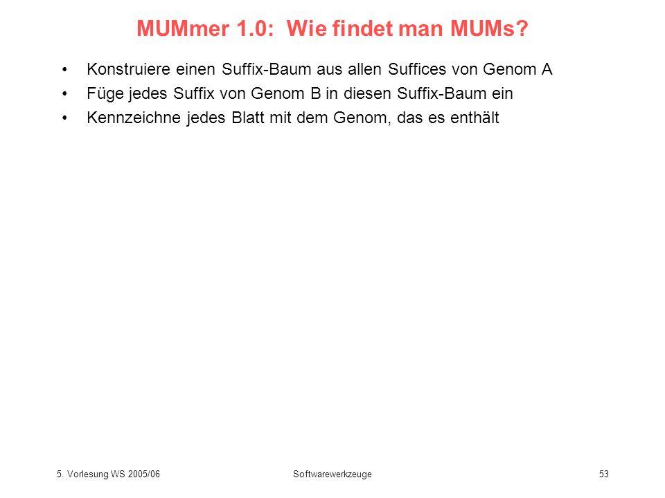 5. Vorlesung WS 2005/06Softwarewerkzeuge53 MUMmer 1.0: Wie findet man MUMs? Konstruiere einen Suffix-Baum aus allen Suffices von Genom A F ü ge jedes