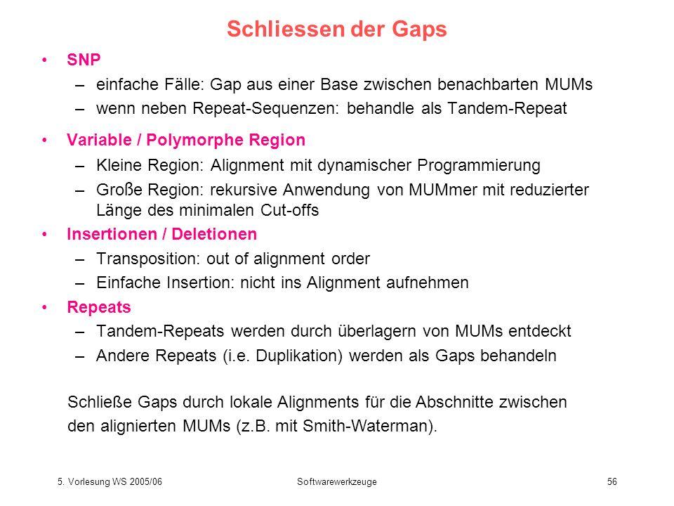5. Vorlesung WS 2005/06Softwarewerkzeuge56 Schliessen der Gaps SNP –einfache F ä lle: Gap aus einer Base zwischen benachbarten MUMs –wenn neben Repeat
