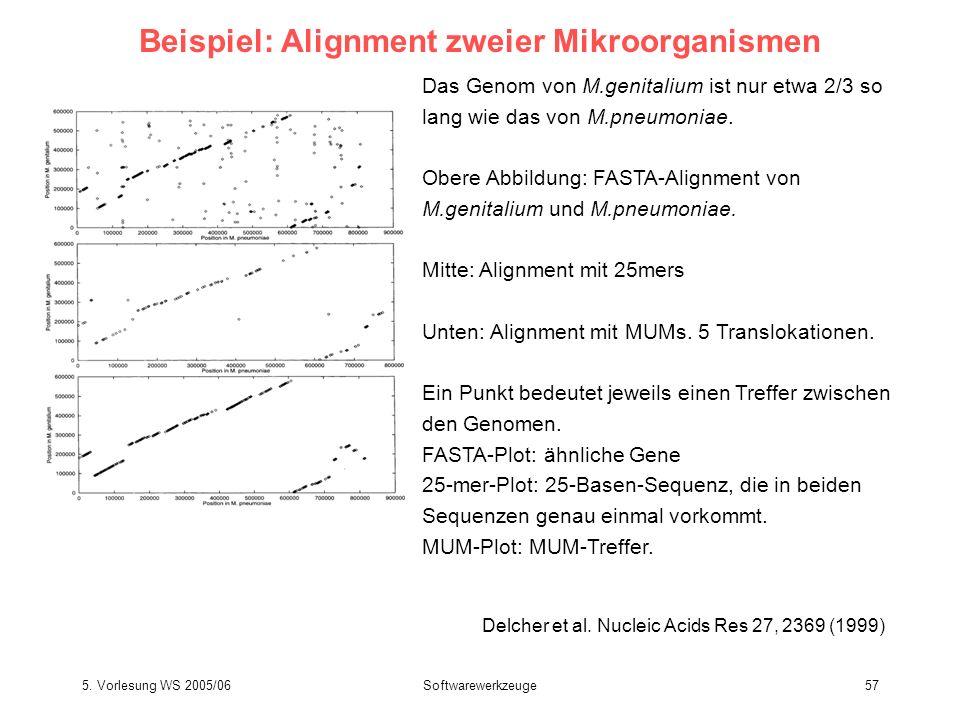 5. Vorlesung WS 2005/06Softwarewerkzeuge57 Beispiel: Alignment zweier Mikroorganismen Delcher et al. Nucleic Acids Res 27, 2369 (1999) Das Genom von M