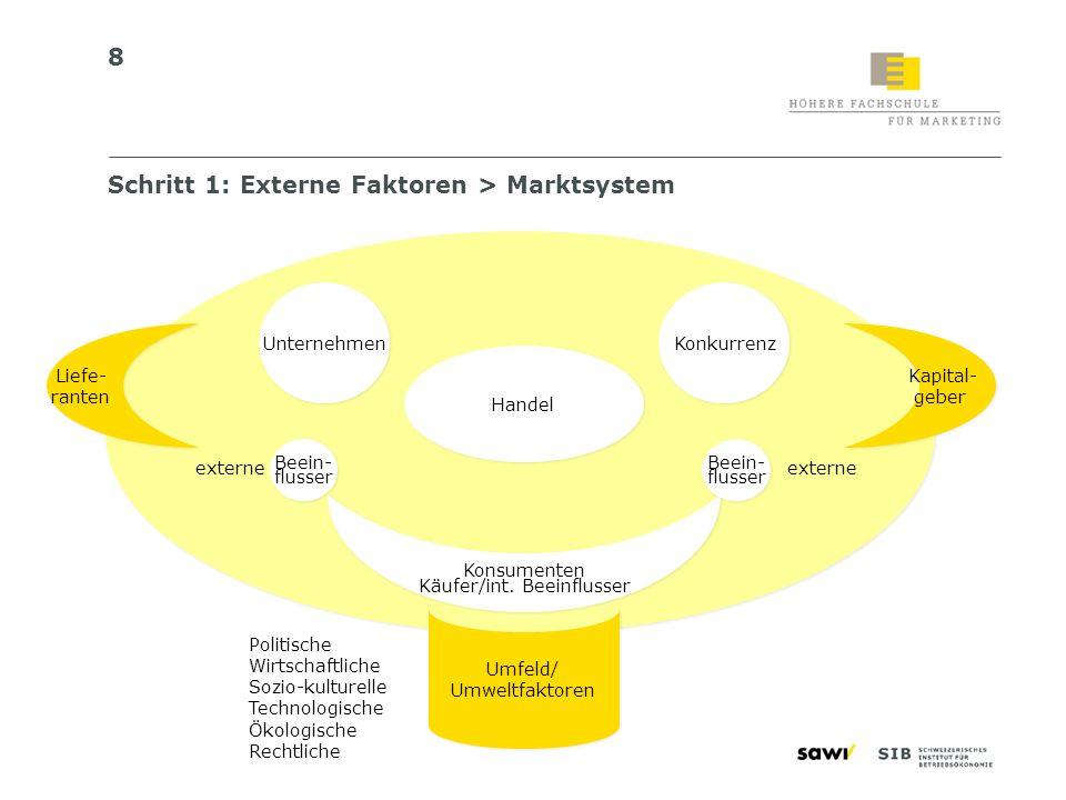 49 Schritt 6c: Gestaltungsprinzipien = Corporate Design Name Logo/Signet Gestaltungselemente Farbsystem Typosystem Bildsprache Layout-System Jingles Gebäude-Leitsysteme Kleidervorgaben Etc.