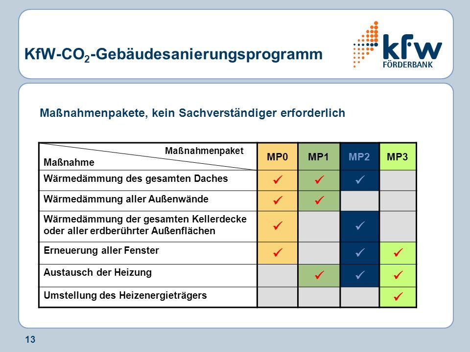 13 KfW-CO 2 -Gebäudesanierungsprogramm Maßnahmenpaket Maßnahme MP0MP1MP2MP3 Wärmedämmung des gesamten Daches Wärmedämmung aller Außenwände Wärmedämmun