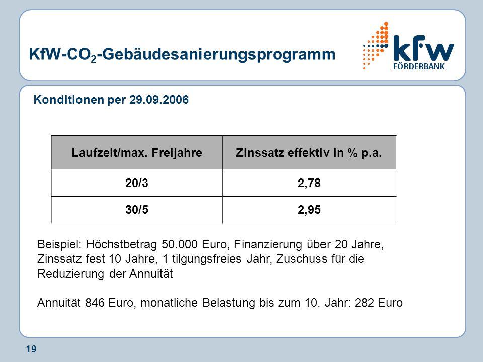 19 KfW-CO 2 -Gebäudesanierungsprogramm Konditionen per 29.09.2006 Laufzeit/max. FreijahreZinssatz effektiv in % p.a. 20/32,78 30/52,95 Beispiel: Höchs