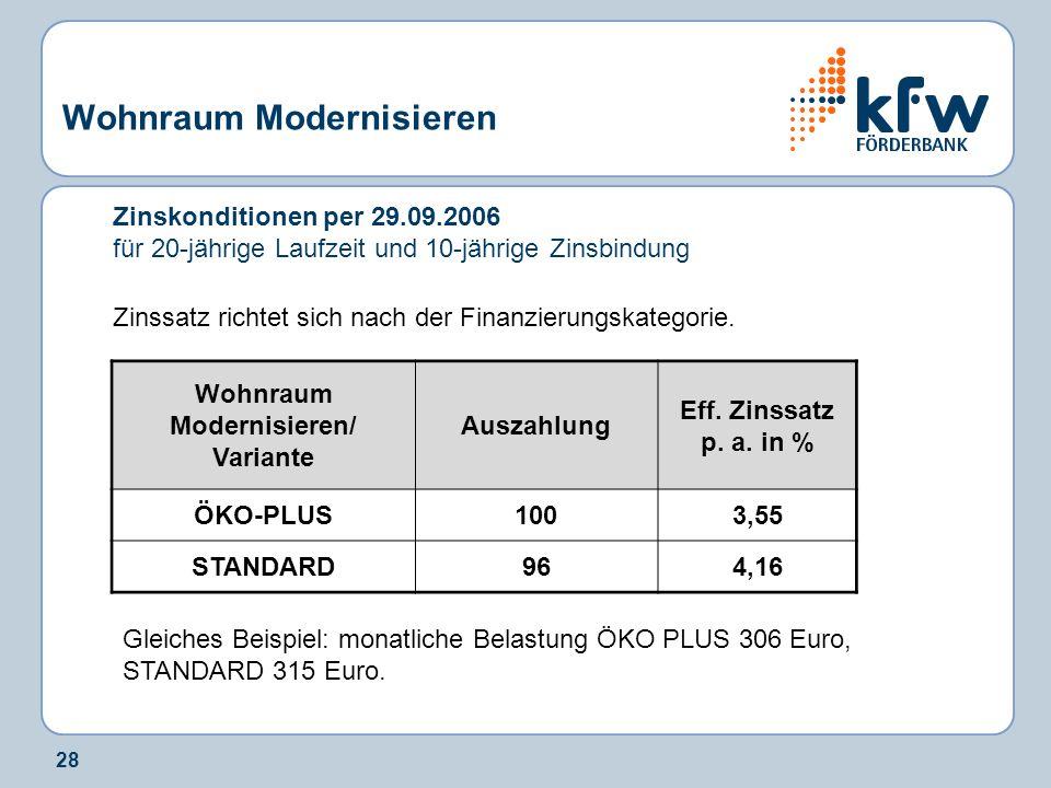 28 Wohnraum Modernisieren Zinskonditionen per 29.09.2006 für 20-jährige Laufzeit und 10-jährige Zinsbindung Zinssatz richtet sich nach der Finanzierun