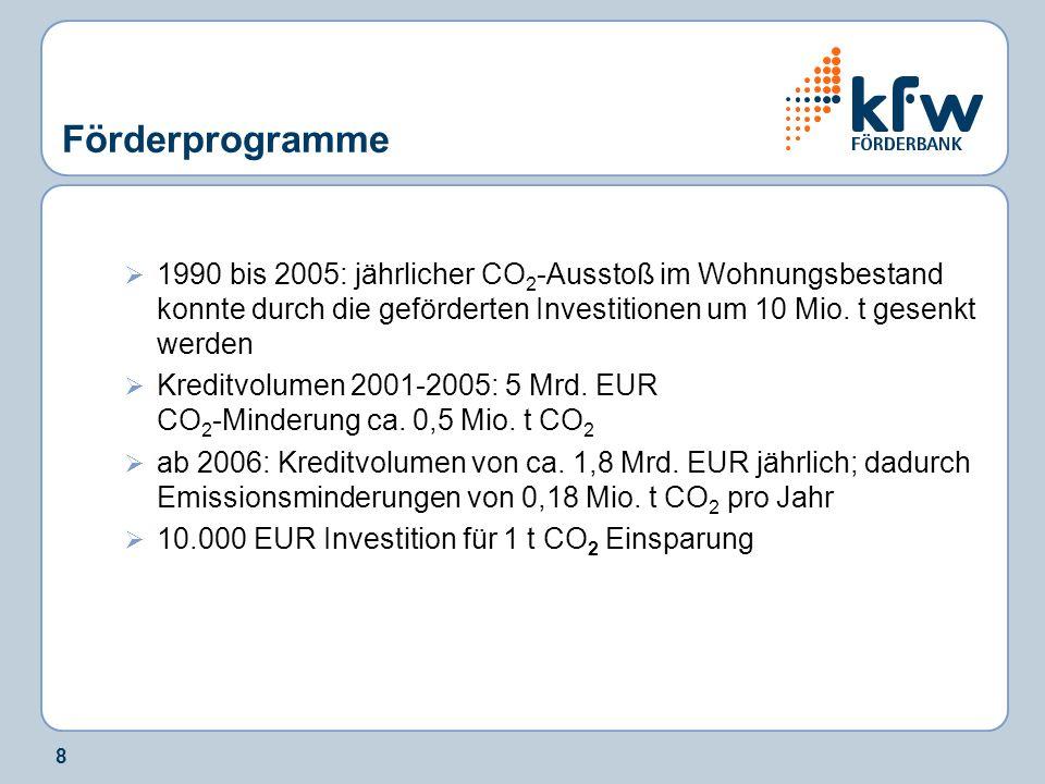 8 Förderprogramme 1990 bis 2005: jährlicher CO 2 -Ausstoß im Wohnungsbestand konnte durch die geförderten Investitionen um 10 Mio. t gesenkt werden Kr