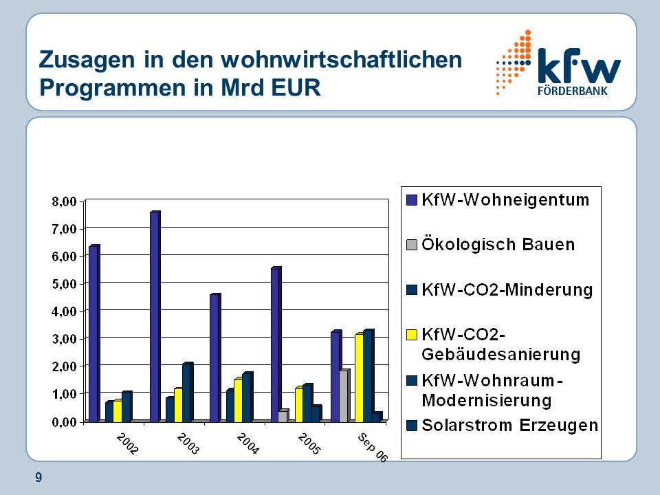 9 Zusagen in den wohnwirtschaftlichen Programmen in Mrd EUR