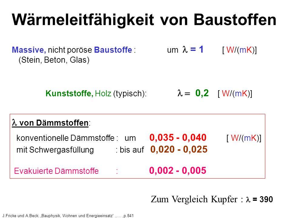 Wärmeleitfähigkeit von Baustoffen Massive, nicht poröse Baustoffe : um = 1 [ W/(mK)] (Stein, Beton, Glas) Kunststoffe, Holz (typisch): 0,2 [ W/(mK)] von Dämmstoffen: konventionelle Dämmstoffe : um 0,035 - 0,040 [ W/(mK)] mit Schwergasfüllung : bis auf 0,020 - 0,025 Evakuierte Dämmstoffe : 0,002 - 0,005 Zum Vergleich Kupfer : = 390 J.Fricke und A.Beck: Bauphysik, Wohnen und Energieeinsatz,....,p.841