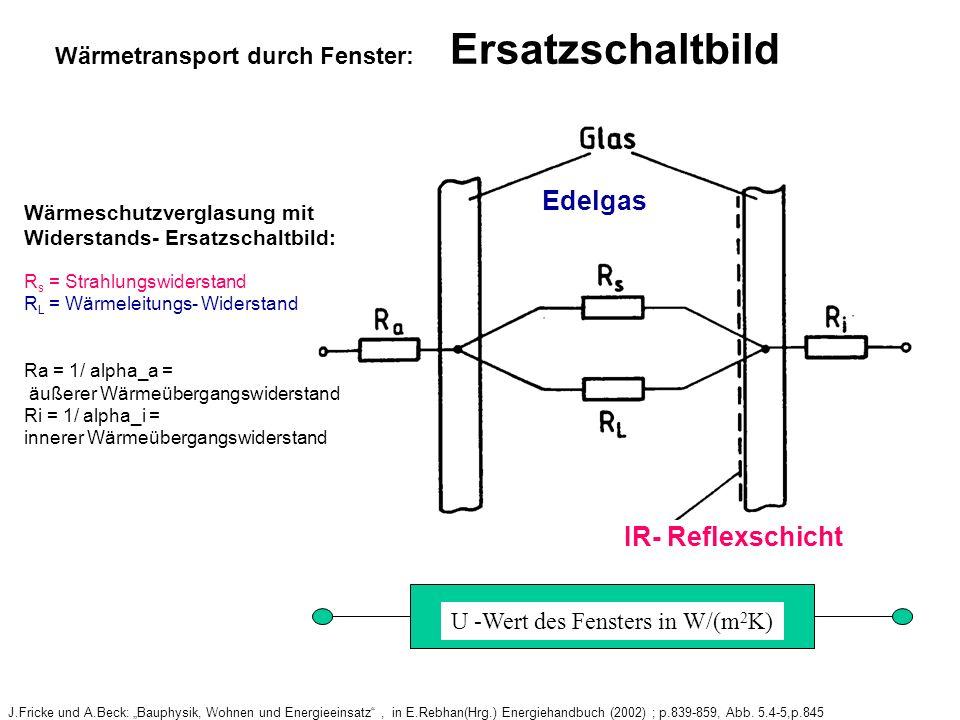 J.Fricke und A.Beck: Bauphysik, Wohnen und Energieeinsatz, in E.Rebhan(Hrg.) Energiehandbuch (2002) ; p.839-859, Abb.