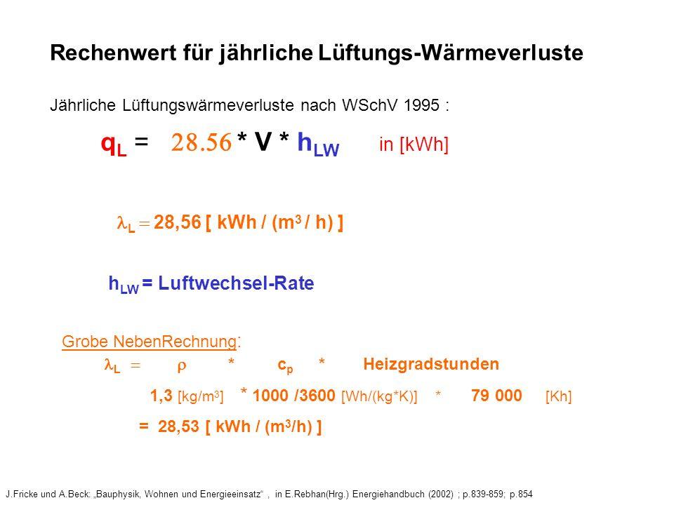 Rechenwert für jährliche Lüftungs-Wärmeverluste J.Fricke und A.Beck: Bauphysik, Wohnen und Energieeinsatz, in E.Rebhan(Hrg.) Energiehandbuch (2002) ; p.839-859; p.854 Jährliche Lüftungswärmeverluste nach WSchV 1995 : q L = * V * h LW in [kWh] L 28,56 [ kWh / (m 3 / h) ] h LW = Luftwechsel-Rate Grobe NebenRechnung : L * c p * Heizgradstunden 1,3 [kg/m 3 ] * 1000 /3600 [Wh/(kg*K)] * 79 000 [Kh] = 28,53 [ kWh / (m 3 /h) ]