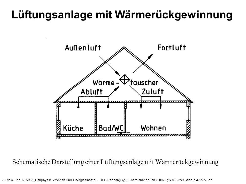 Lüftungsanlage mit Wärmerückgewinnung J.Fricke und A.Beck: Bauphysik, Wohnen und Energieeinsatz, in E.Rebhan(Hrg.) Energiehandbuch (2002) ; p.839-859, Abb.5.4-15,p.855 Schematische Darstellung einer Lüftungsanlage mit Wärmerückgewinnung