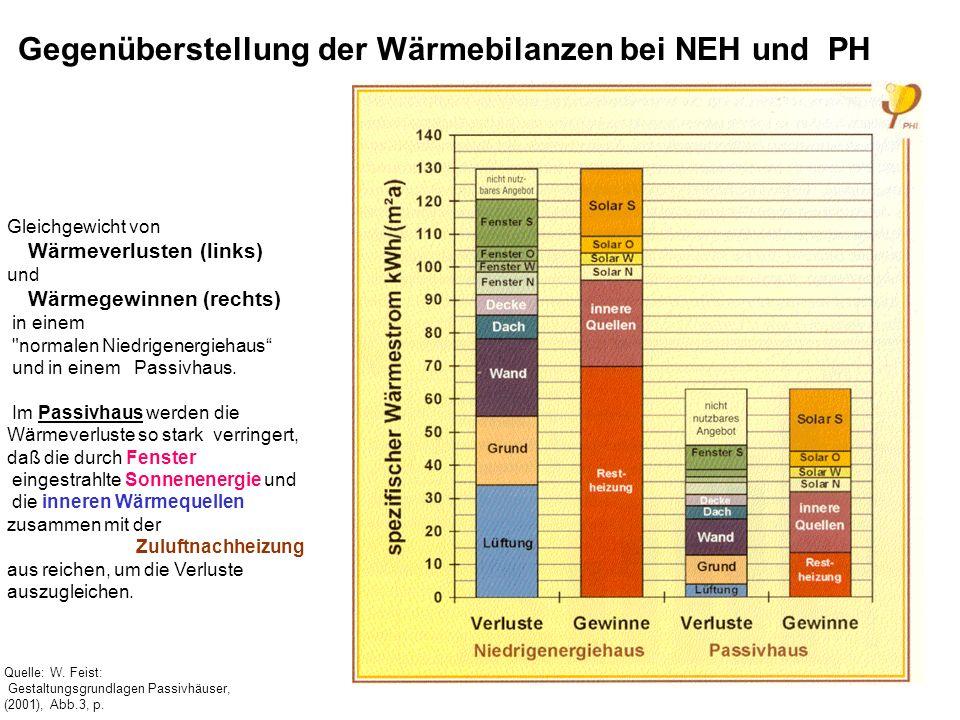 Quelle: W.Feist: Gestaltungsgrundlagen Passivhäuser, (2001), Abb.3, p.