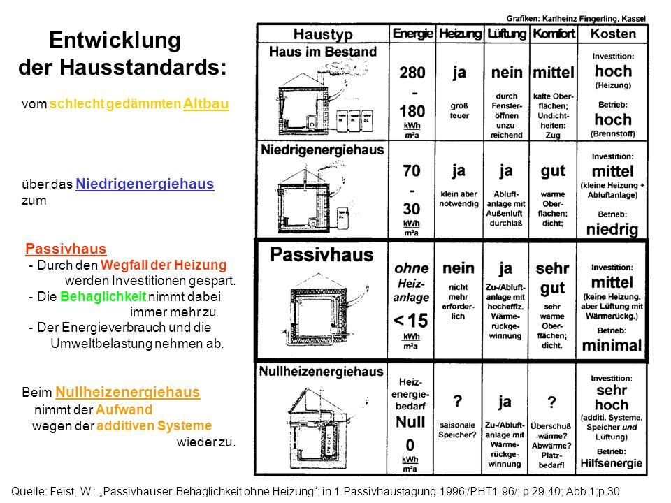 Quelle: Feist, W.: Passivhäuser-Behaglichkeit ohne Heizung; in 1.Passivhaustagung-1996;/PHT1-96/; p.29-40; Abb.1;p.30 vom schlecht gedämmten Altbau über das Niedrigenergiehaus zum Passivhaus - Durch den Wegfall der Heizung werden Investitionen gespart.