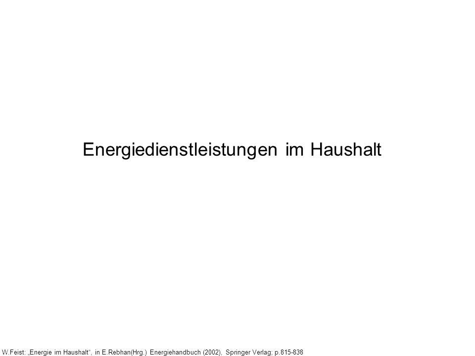 Energiedienstleistungen im Haushalt W.Feist: Energie im Haushalt, in E.Rebhan(Hrg.) Energiehandbuch (2002), Springer Verlag; p.815-838