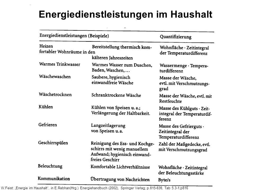 W.Feist: Energie im Haushalt, in E.Rebhan(Hrg.) Energiehandbuch (2002), Springer Verlag; p.815-838, Tab 5.3-1;p816 Energiedienstleistungen im Haushalt