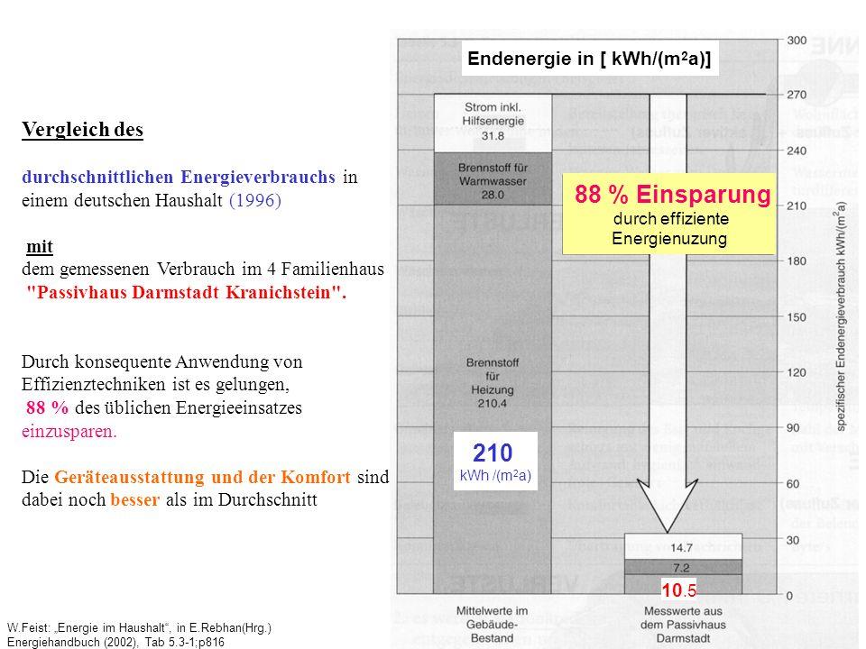 W.Feist: Energie im Haushalt, in E.Rebhan(Hrg.) Energiehandbuch (2002), Tab 5.3-1;p816 Vergleich des durchschnittlichen Energieverbrauchs in einem deutschen Haushalt (1996) mit dem gemessenen Verbrauch im 4 Familienhaus Passivhaus Darmstadt Kranichstein .