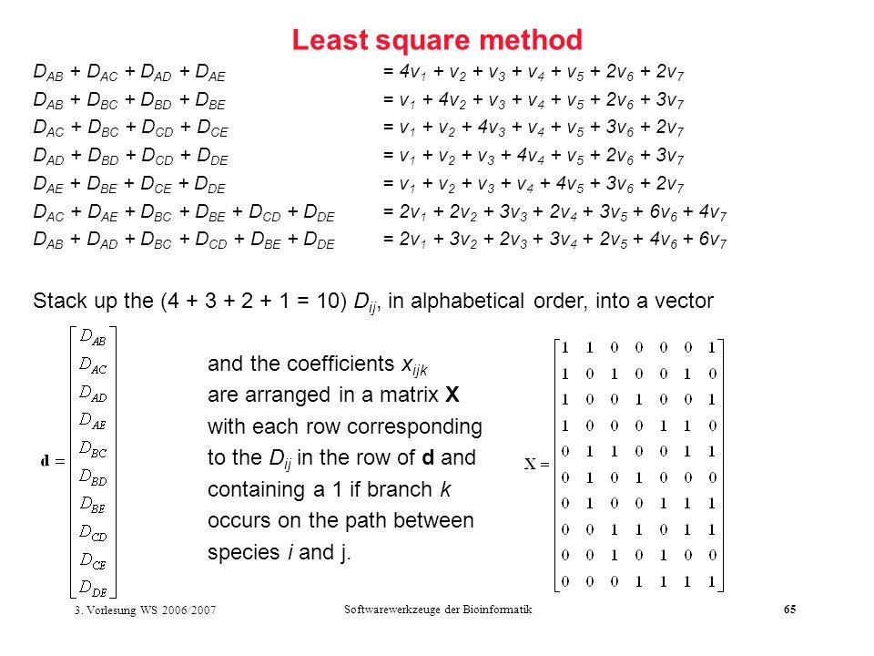 3. Vorlesung WS 2006/2007 Softwarewerkzeuge der Bioinformatik65 Least square method D AB + D AC + D AD + D AE = 4v 1 + v 2 + v 3 + v 4 + v 5 + 2v 6 +