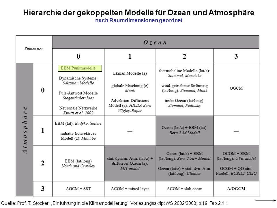 Quelle: Prof. T. Stocker: Einführung in die Klimamodellierung, Vorlesungsskript WS 2002/2003; p.19; Tab.2.1 : Hierarchie der gekoppelten Modelle für O